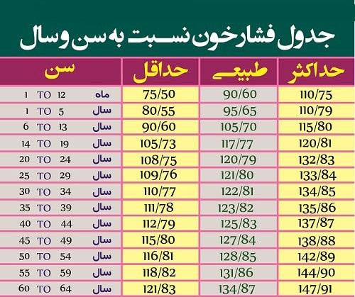 جدول فشار خون براساس سن