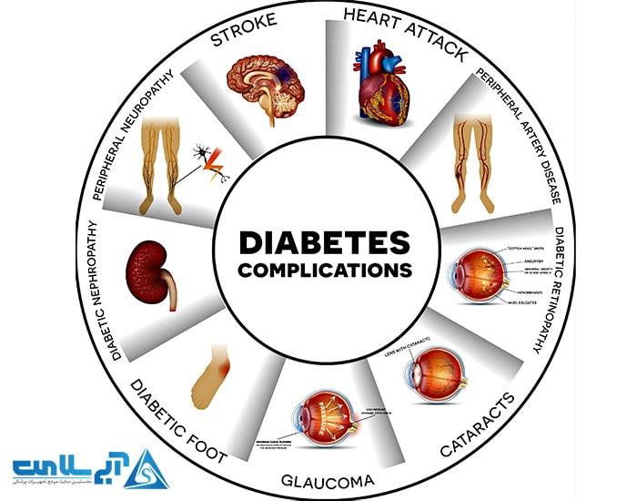 مشکلات پیش آمده از دیابت